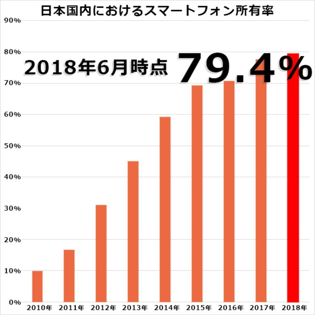 日本国内におけるスマートフォン所有率